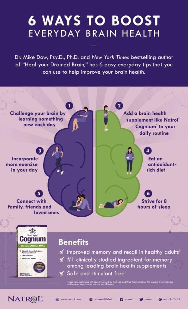 Brain health chart